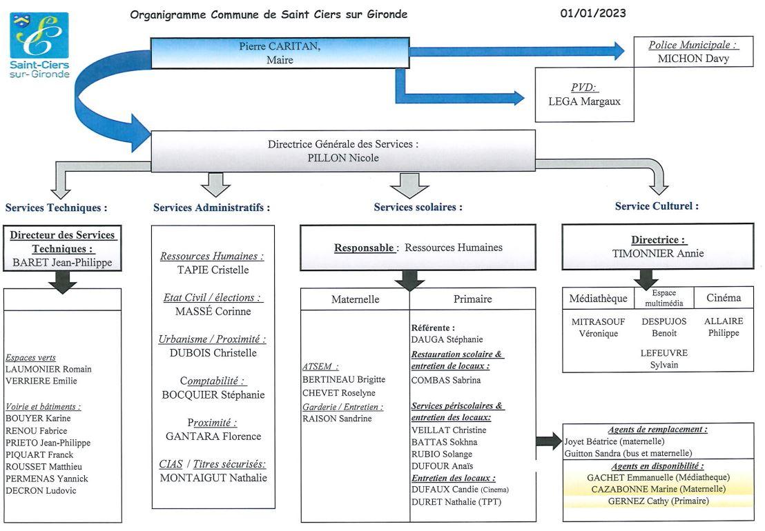 Organigramme des services municipaux